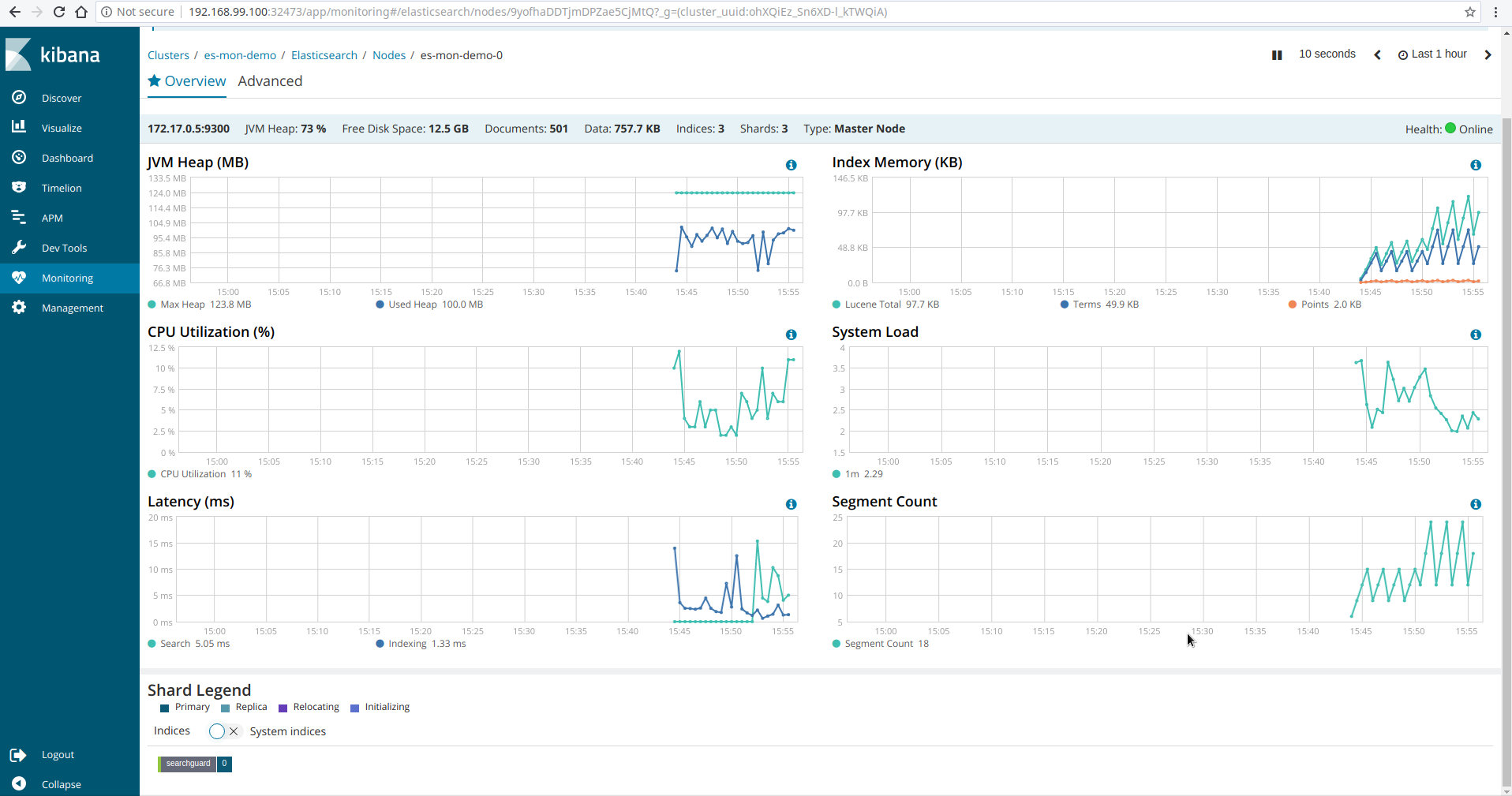 Kibana Monitoring Overview