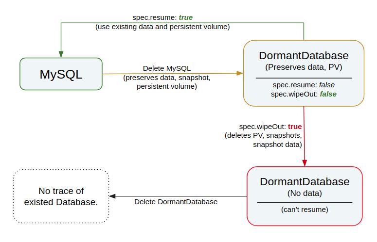 MySQL Quickstart