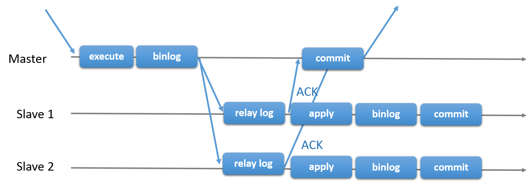 MySQL Semisynchronous Replication